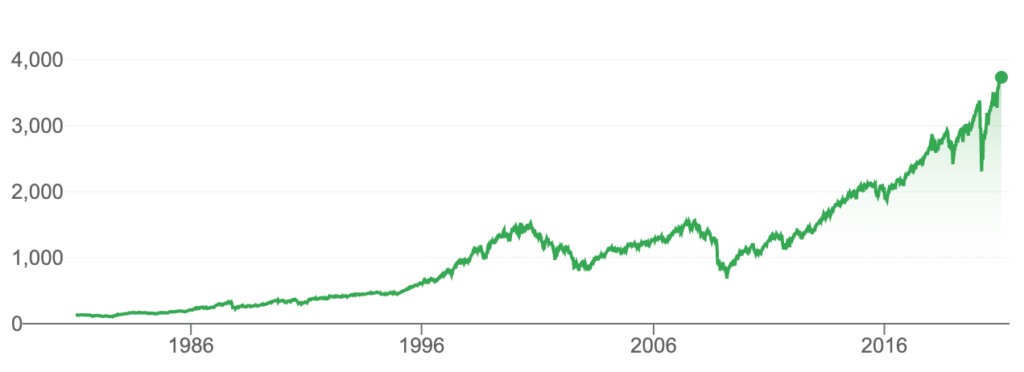 S&P 500 Chart from 1981 to 2020